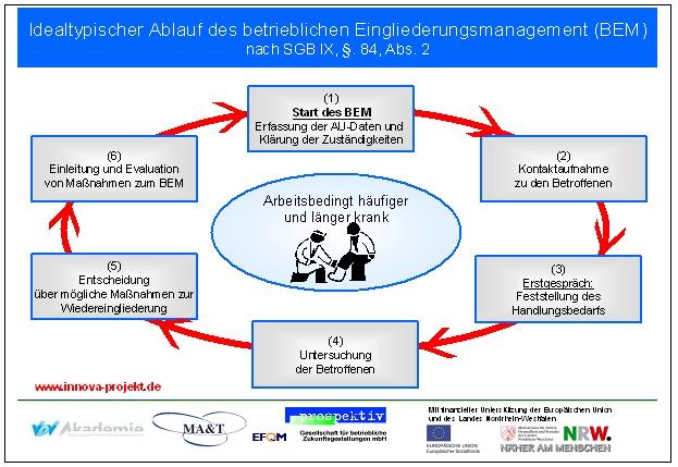 betriebliches eingliederungsmanagement als bestandteil betrieblicher gesundheitsfrderung - Betriebliche Gesundheitsforderung Beispiele